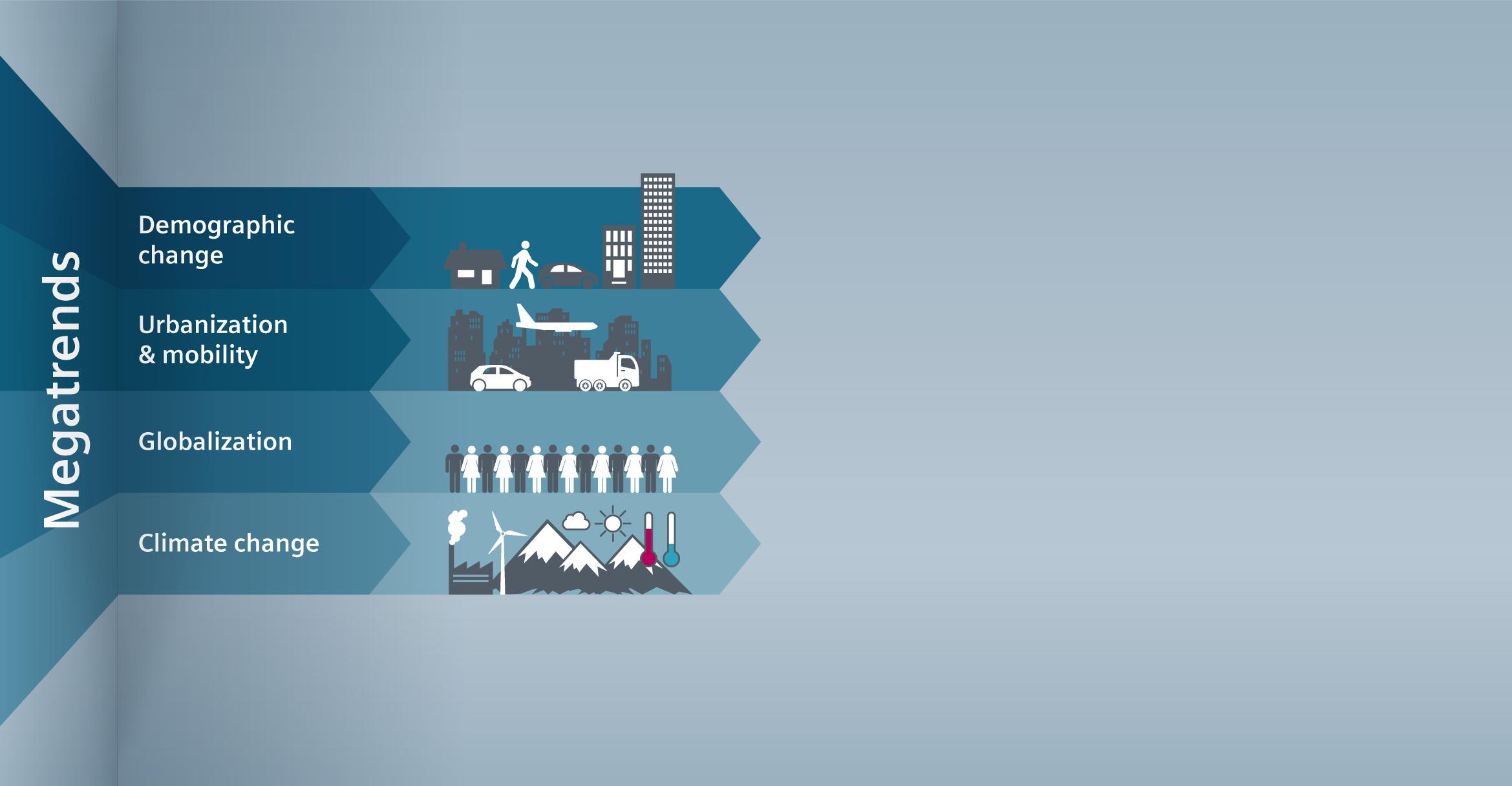 Siemens VAI infographic on megatrends
